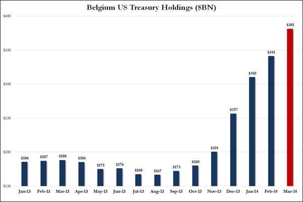 Η συνεχής αύξηση των αποθεμάτων του Βελγίου σε αμερικανικά ομόλογα (σε δις δολάρια αμερικής) 2