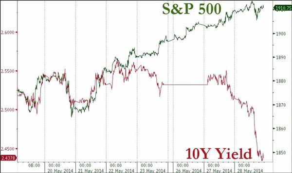 Η τάση του S&P 500 και η εξέλιξη στα δεκαετή επιτόκια δανεισμού του αμερικανικού δημοσίου