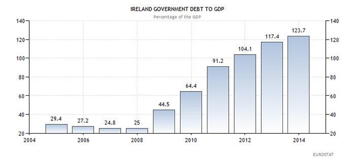 Ιρλανδία - χρέος προς ΑΕΠ