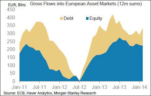 Οι τοποθετήσεις των επενδυτών σε χρέος (κίτρινο) και μετοχές (μπλε) στην Ευρώπη