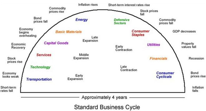 Τα διάφορα στάδια του οικονομικού κύκλου
