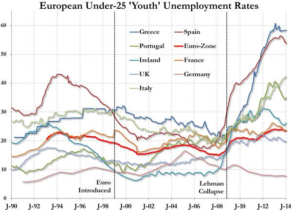 H εξέλιξη της ανεργίας στους νέους κάτω των 25 ετών