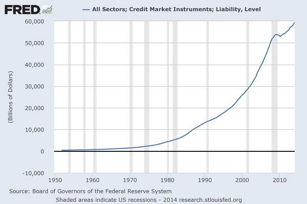 ΗΠΑ - εξέλιξη του συνολικού χρέους (δημόσιο και ιδιωτικό)