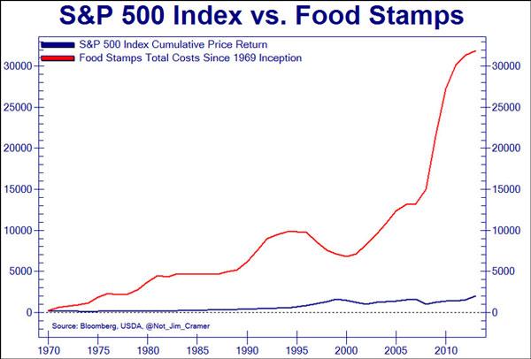 ΗΠΑ - η εξέλιξη του S&P 500 (μπλε) σε σύγκριση με την ταχεία ανάπτυξη της έκδοσης κουπονιών διατροφής