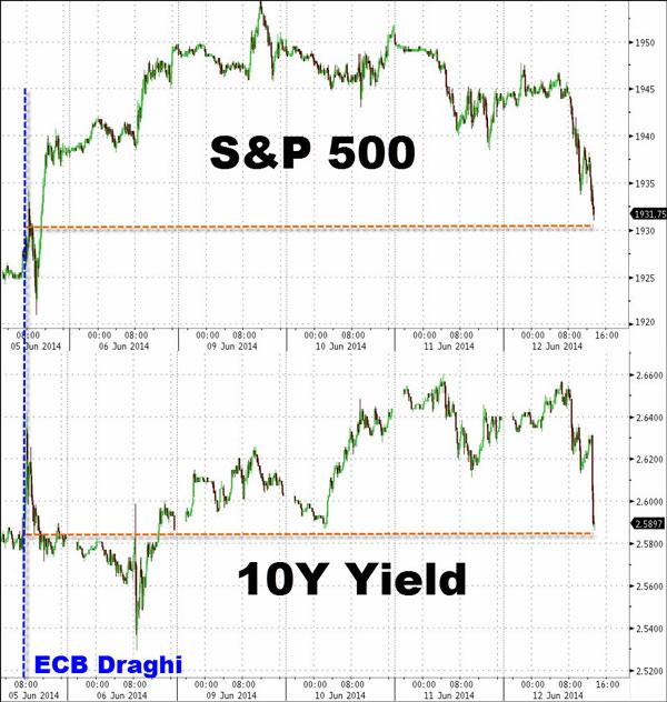 Η αντίδραση του δείκτη S&P και των αποδόσεων των αμερικανικών ομολόγων στις ανακοινώσεις Draghi