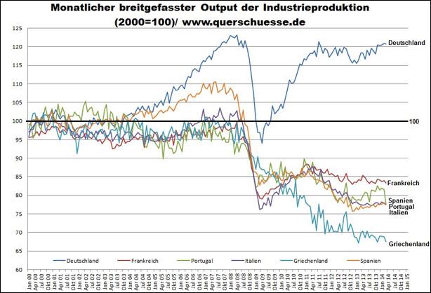 Η εξέλιξη της βιομηχανικής ανάπτυξης ανά χώρα