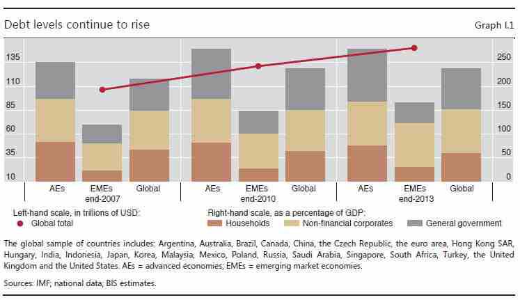 Η εξέλιξη του χρέους στο κόσμο