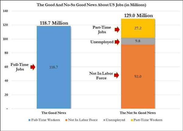 Η πραγματική εικόνα της αγοράς εργασίας στις ΗΠΑ
