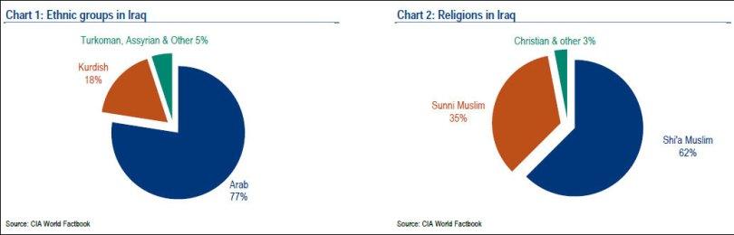 Οι εθνικές και θρησκευτικές ομάδες του Ιράκ