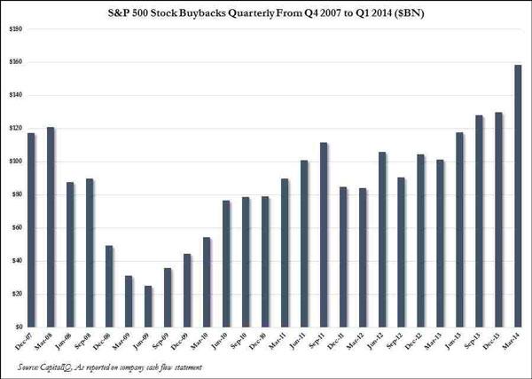 Οι επαναγορές μετοχών στις επιχειρήσεις του S&P 500 (σε δις δολάρια Αμερικής)