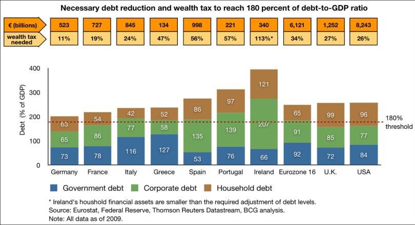 Το συνολικό χρέος (νοικοκυριά, ιδιωτικός τομέας, κράτος) ανά χώρα και οι απαραίτητες απομειώσεις