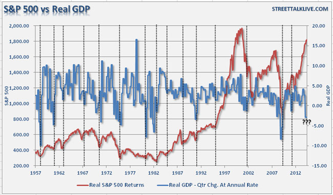 H κίνηση του βασικού δείκτη των ΗΠΑ S&P 500 σε σύγκριση με την εξέλιξη του ΑΕΠ της χώρας
