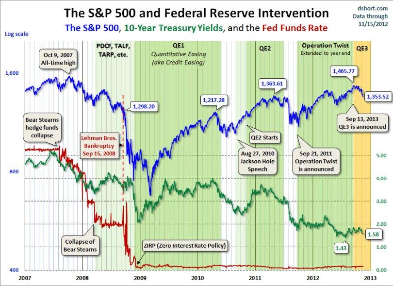 H κινήσεις της FED (επιτόκια, QE) και τα αποτελέσματα στον S&P500