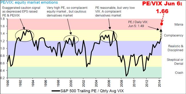 H τιμή των μετοχών του S&P 500 προς τα κέρδη των επιχειρήσεων Ρ-Ε, λαμβάνοντας επίσης υπόψιν τη μεταβλητότητα VIX