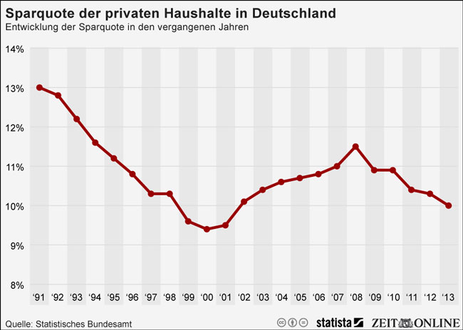 Γερμανία - η διακυμάνσεις του δείκτη των αποταμιεύσεων