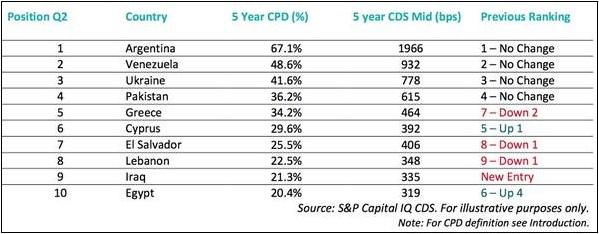 Δείκτης ρίσκου χρεοκοπίας κράτους (CPD)