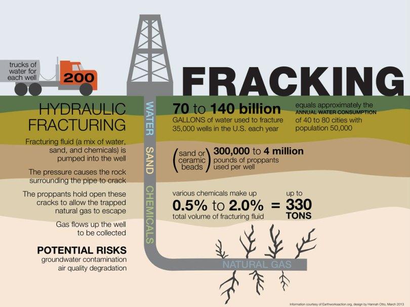 Εξόρυξη-φυσικού-αερίου-με-τη-μέθοδο-«Fracking»