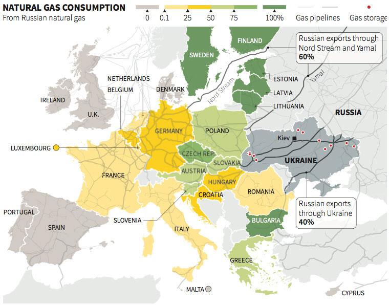 Ευρώπη - το επίπεδο κατανάλωσης ρωσικού φυσικού αερίου ανά χώρα