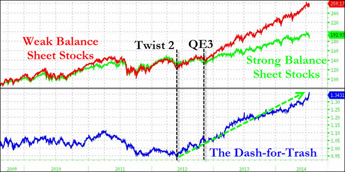 ΗΠΑ - η εξέλιξη του δείκτη μετοχών των μετοχών υψηλού ρίσκου (κόκκινο) και αυτή του χαμηλού ρίσκου (πράσινο)