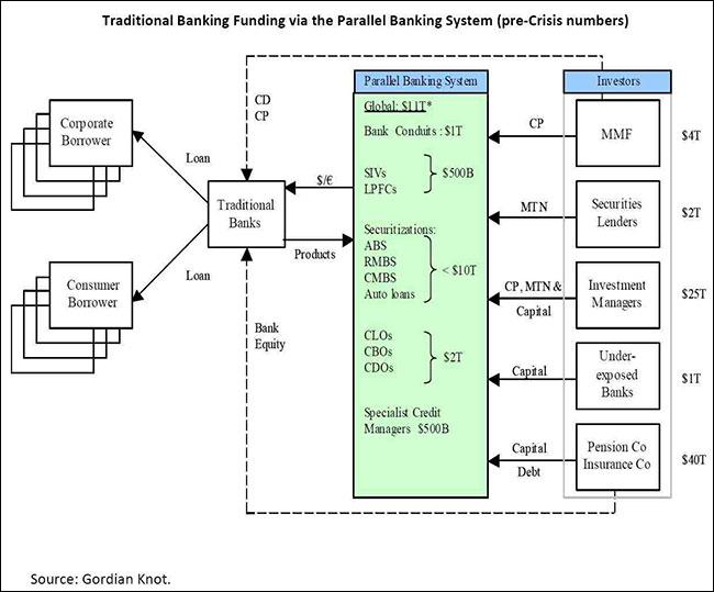 Η παραδοσιακή διαδικασία χρηματοδότησης των Τραπεζών μέσω του παράλληλου τραπεζικού συστήματος