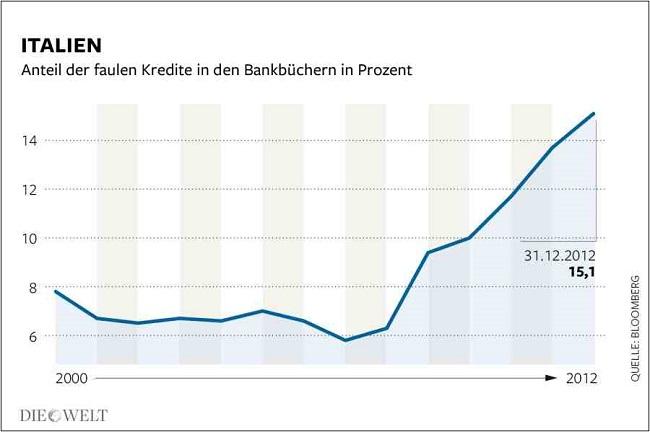 Ιταλία - η ραγδαία αύξηση των επισφαλειών, στα λογιστικά βιβλία των τραπεζών
