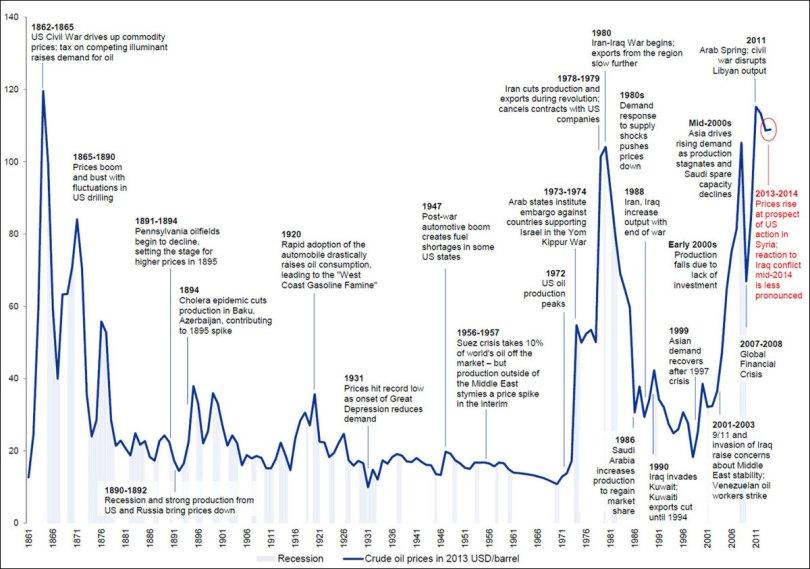Κόσμος - Οι ταλαντώσεις στη τιμή του πετρελαίου.