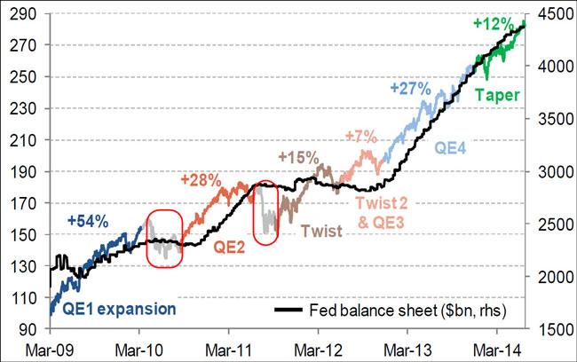 Οι αποδόσεις του δείκτη S&P 500, μετά από κάθε επέμβαση της FED