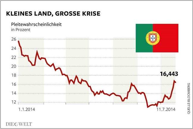 Πορτογαλία - δείκτης πιθανότητας πτώχευσης (άνοδος ίσον αυξημένος κίνδυνος)