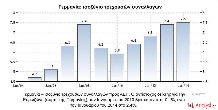 Γερμανία – ισοζύγιο τρεχουσών συναλλαγών προς ΑΕΠ. Ο αντίστοχος δείκτης για την Ευρωζώνη (συμπ. της Γερμανίας), τον Ιανουάριο το