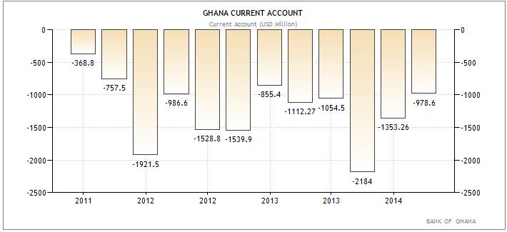Γκάνα – ισοζύγιο τρεχουσών συναλλαγών.