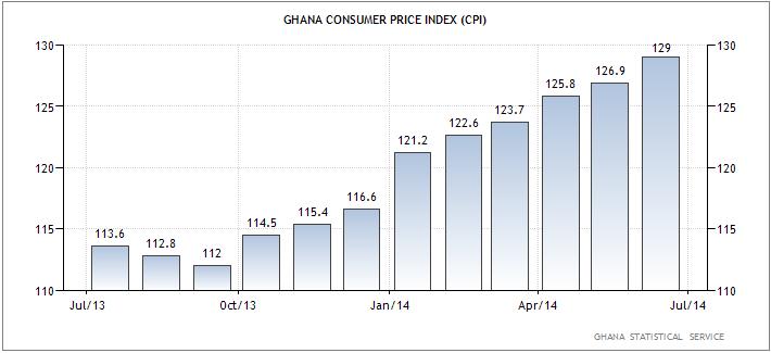 Γκάνα – ο δείκτης της τιμής καταναλωτή (CPI).