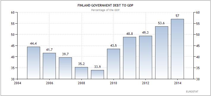 Δημόσιο χρέος προς ΑΕΠ (ως ποσοστό επί του ΑΕΠ)