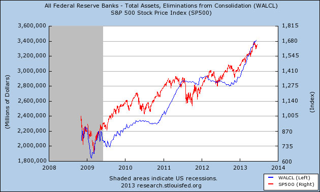 Η διόγκωση του ισολογισμού της FED (μπλε γραμμή) και η αντίστοιχη εξέλιξη του δείκτη S&P 500 των ΗΠΑ.