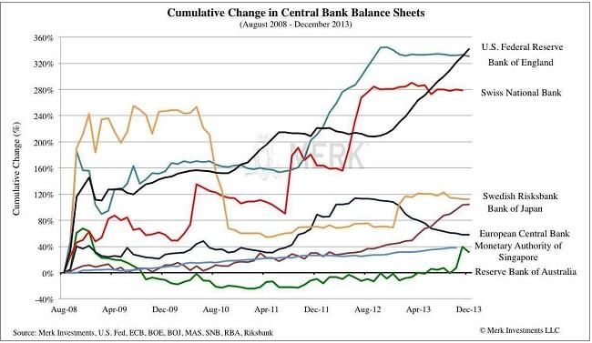 Η εξέλιξη στους ισολογισμούς ορισμένων μεγάλων κεντρικών τραπεζών.