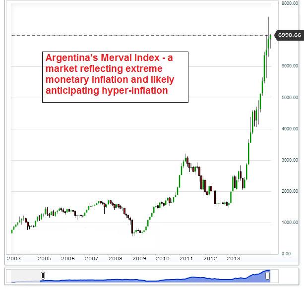 Η εξέλιξη του χρηματιστηριακού δείκτης της Αργεντινής.
