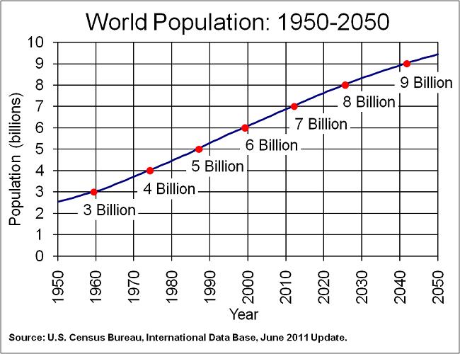 Κόσμος - η εξέλιξη του πληθυσμού ανά δεκαετία