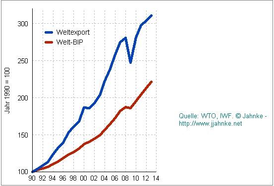 Κόσμος - η εξέλιξη των εξαγωγών (μπλε) και του ΑΕΠ αντίστοιχα (κόκκινο).