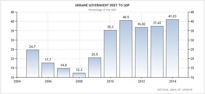 Ουκρανία – κρατικό χρέος προς ΑΕΠ (ως ποσοστό επί του ΑΕΠ).