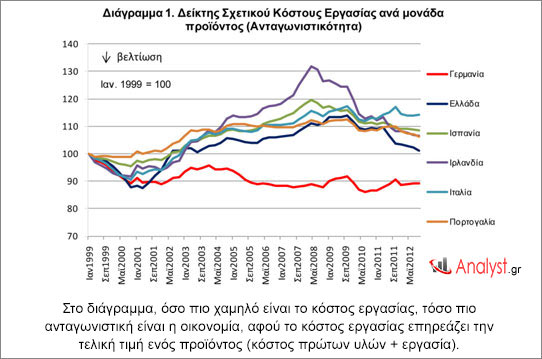 Στο διάγραμμα, όσο πιο χαμηλό είναι το κόστος εργασίας, τόσο πιο ανταγωνιστική είναι η οικονομία