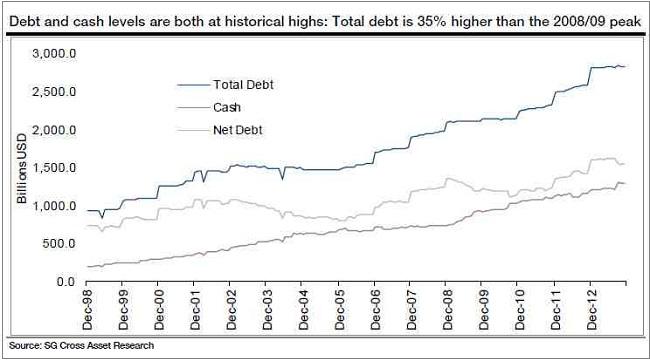 Το συνολικό χρέος (Total Debt) και η εξέλιξη στην ποσότητα μετρητών χρημάτων (Cash).