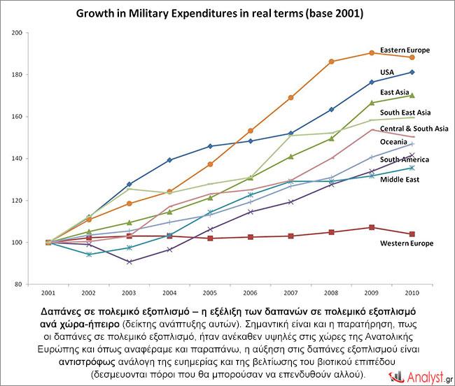 Δαπάνες σε πολεμικό εξοπλισμό – η εξέλιξη των δαπανών σε πολεμικό εξοπλισμό ανά χώρα-ήπειρο 2