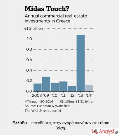 Ελλάδα – επενδύσεις στην αγορά ακινήτων σε ετήσια βάση.