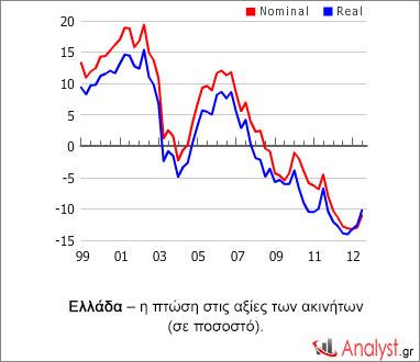 Ελλάδα – η πτώση στις αξίες των ακινήτων (σε ποσοστό).