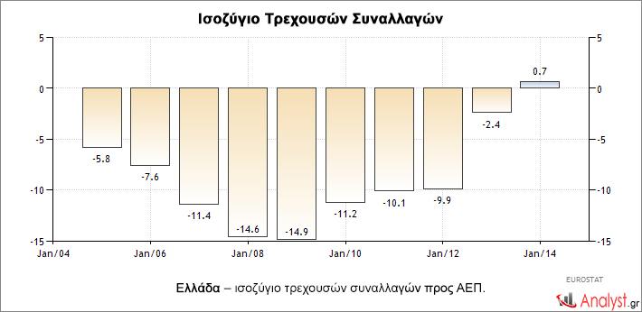 Ελλάδα – ισοζύγιο τρεχουσών συναλλαγών προς ΑΕΠ. 1
