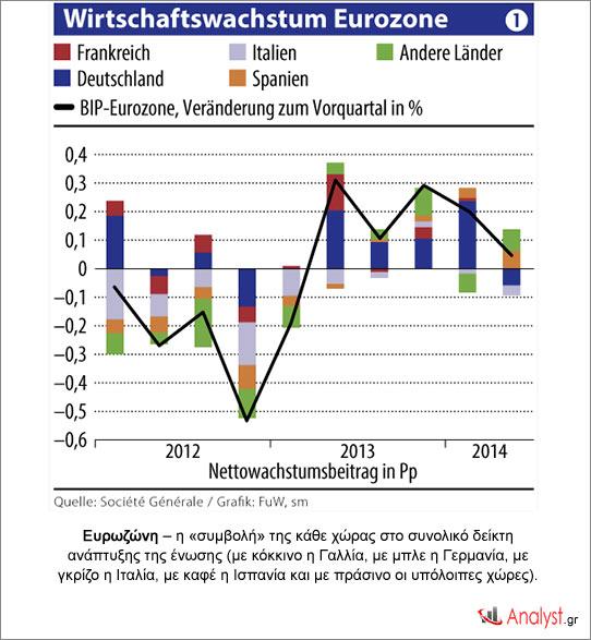 Ευρωζώνη – η «συμβολή» της κάθε χώρας στο συνολικό δείκτη ανάπτυξης της ένωσης