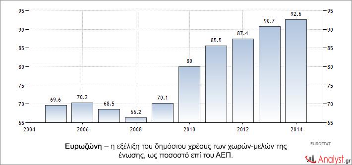 Ευρωζώνη – η εξέλιξη του δημόσιου χρέους των χωρών-μελών της ένωσης, ως ποσοστό επί του ΑΕΠ.