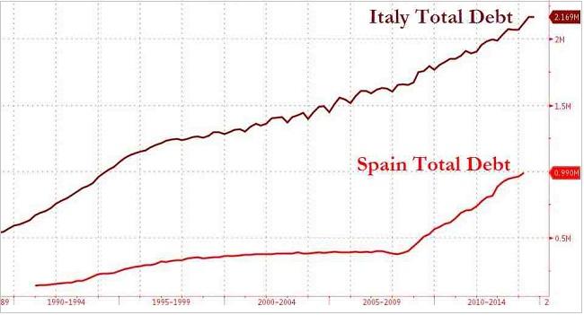 Ιταλία, Ισπανίας – η εξέλιξη του δημοσίου χρέους της Ιταλίας και της Ισπανίας από το 1990 έως και σήμερα (σε τρις Ευρώ).