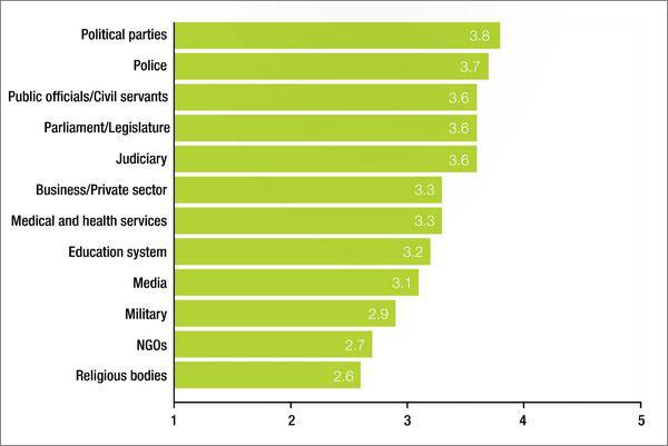 Κόσμος – οι τομείς με τη μεγαλύτερη τάση απέναντι στη διαφθορά.