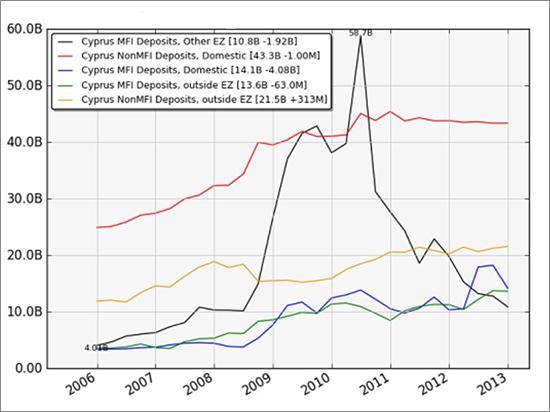 Κύπρος καταθέσεις τραπεζών