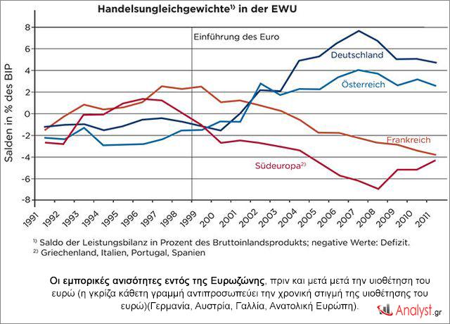 Οι-εμπορικές-ανισότητες-εντός-της-Ευρωζώνης,-πριν-και-μετά-μετά-την-υιοθέτηση-του-ευρώ